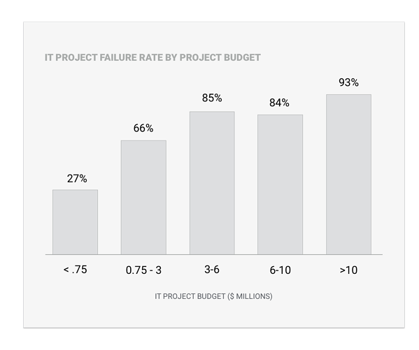 project_failures-2
